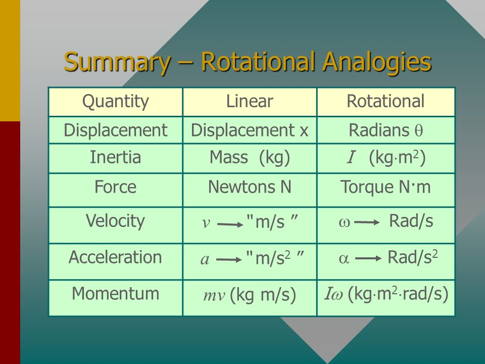 How To Change Rpm To Rad S >> Chap. 11B - Rigid Body Rotation - ppt video online download