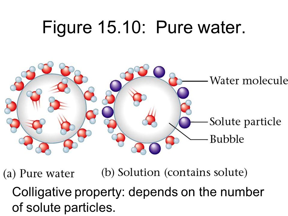 Figure 15.10: Pure water. Colligative property: depends on the number