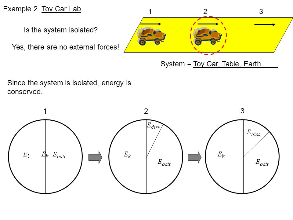 lab report proving that energy is conserved within a system The law of conservation of energy states that in a closed system, ie, a system that isolated from its surroundings, the total energy of the system is conserved (law of conservation of energy , 1).