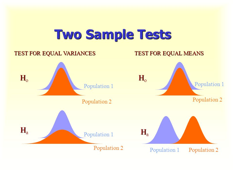 Two Sample Tests Ho Ho Ha Ha TEST FOR EQUAL VARIANCES - ppt download