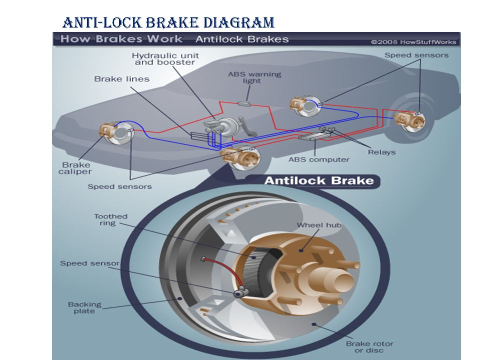 To Study About Various Types Of Braking System Ppt Video
