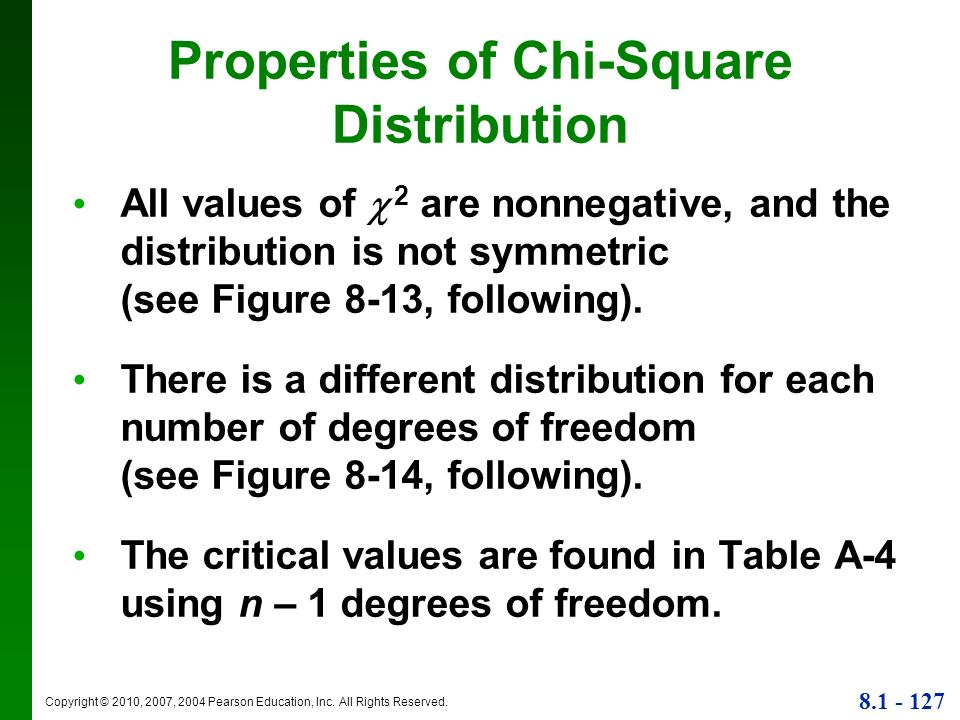 Properties of Chi-Square Distribution