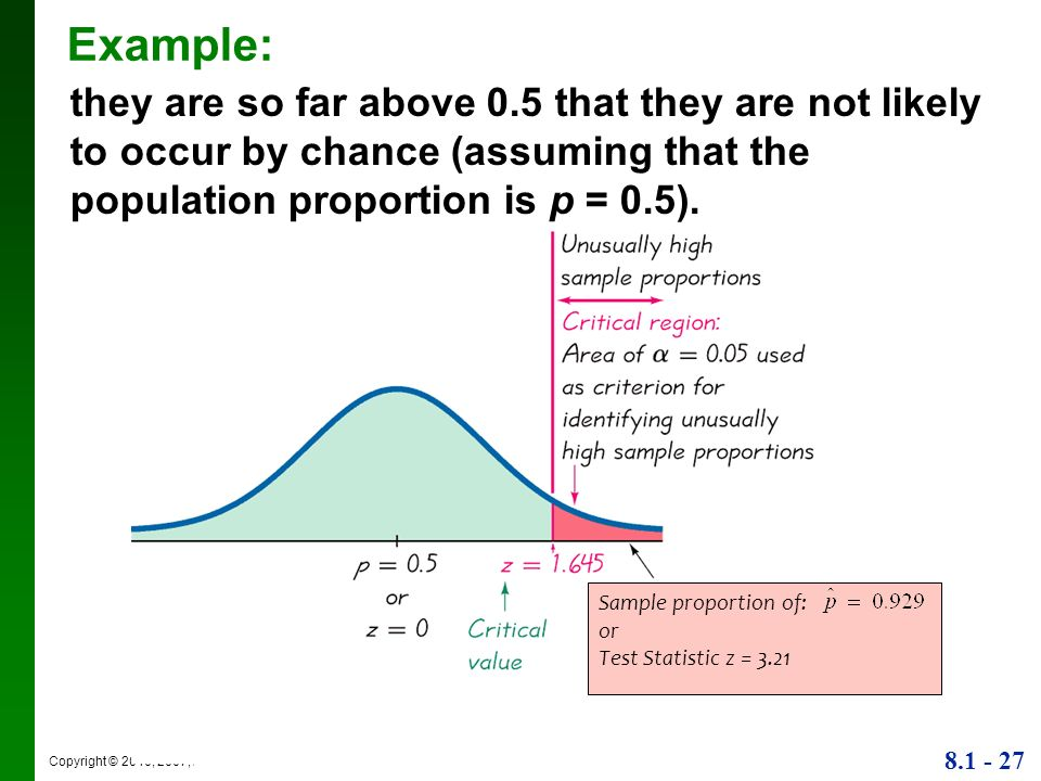 Example: they are so far above 0.5 that they are not likely to occur by chance (assuming that the population proportion is p = 0.5).