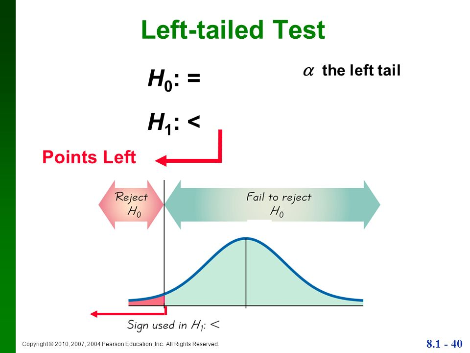Left-tailed Test  the left tail H0: = H1: < Points Left