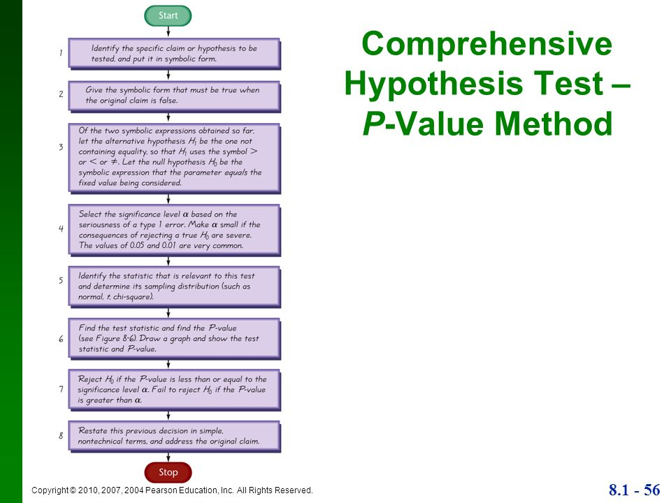 Comprehensive Hypothesis Test – P-Value Method