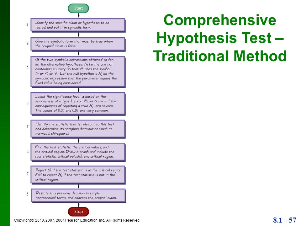 Comprehensive Hypothesis Test – Traditional Method