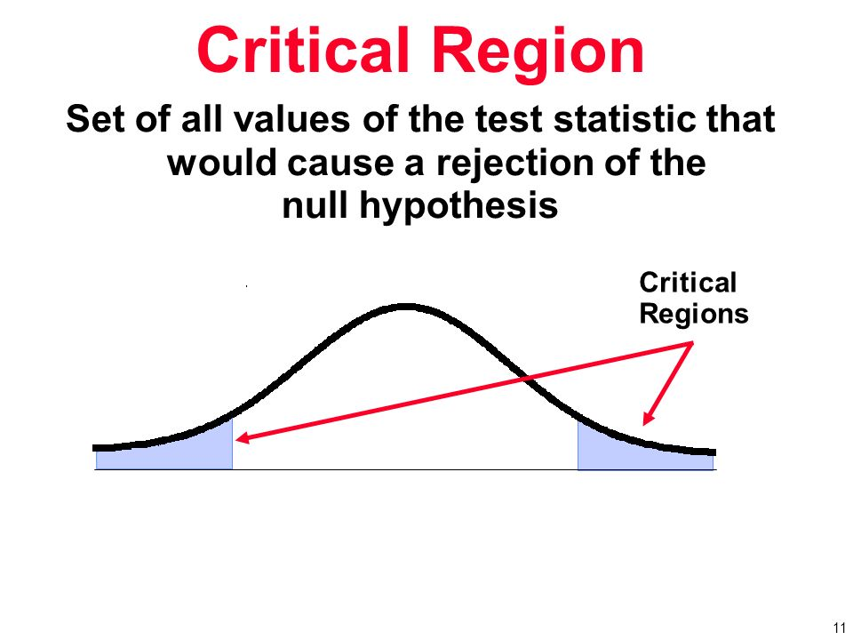 null hypothesis and critical region Null hypothesis in a test of hypothesis, a sample of data is used to decide whether to reject or not to reject a given hypothesis about the probability distribution from which the sample was extractedthis hypothesis is called null hypothesis or simply the null.