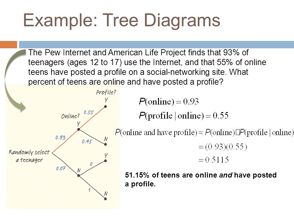 5 3a conditional probability general multiplication rule and tree rh slideplayer com statistics tree diagram coin flip statistics tree diagram problems