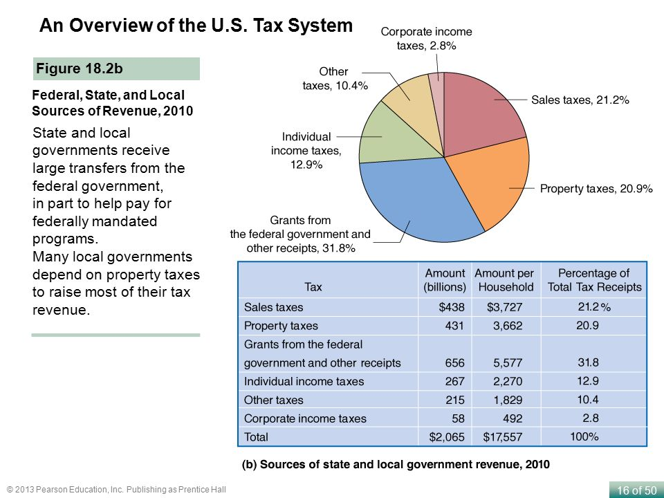 "an overview of the american tax system Us welfare programs fit into 13 large categories which are listed  the tax credits include a ""refundable"" portion which is paid to individuals and families."