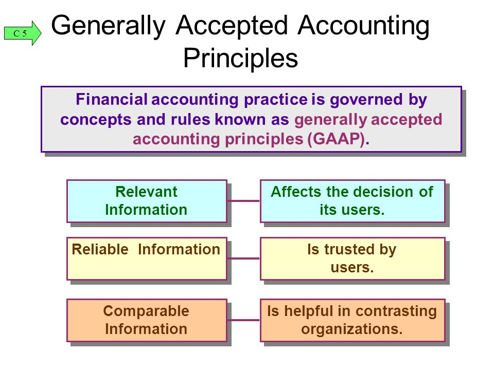 generally accepted accounting principles and financial The principles of gaap generally accepted accounting principles, or gaap for short, are the accounting rules used to prepare and standardize the reporting of.