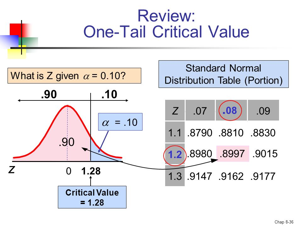 Review: One-Tail Critical Value