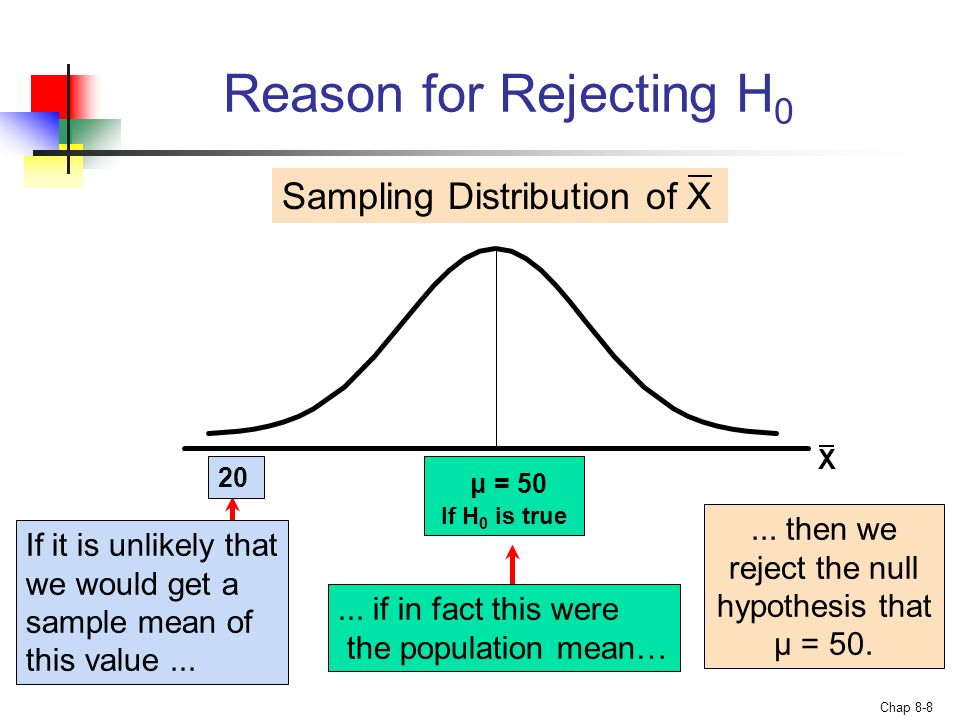 ... then we reject the null hypothesis that μ = 50.