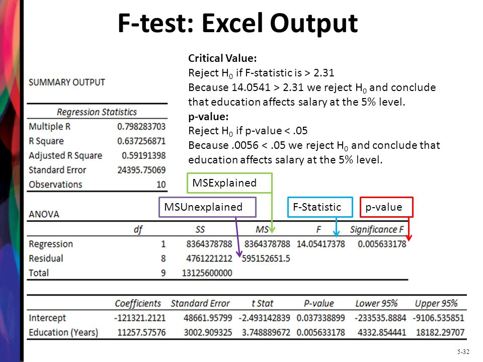 F-test: Excel Output Critical Value: