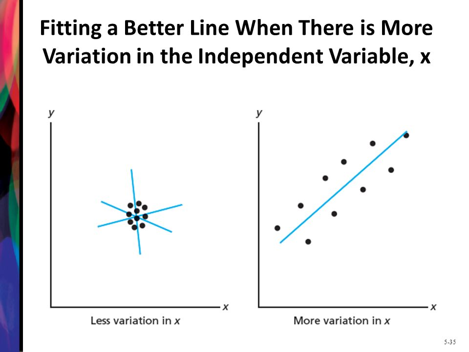 Fitting a Better Line When There is More Variation in the Independent Variable, x