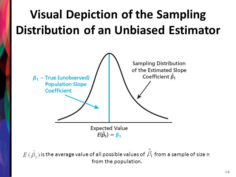 Visual Depiction of the Sampling Distribution of an Unbiased Estimator