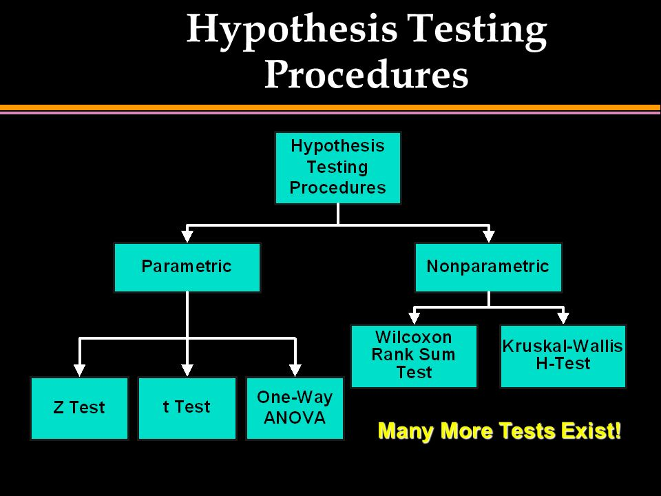 Hypothesis Testing - Structure and the research, null