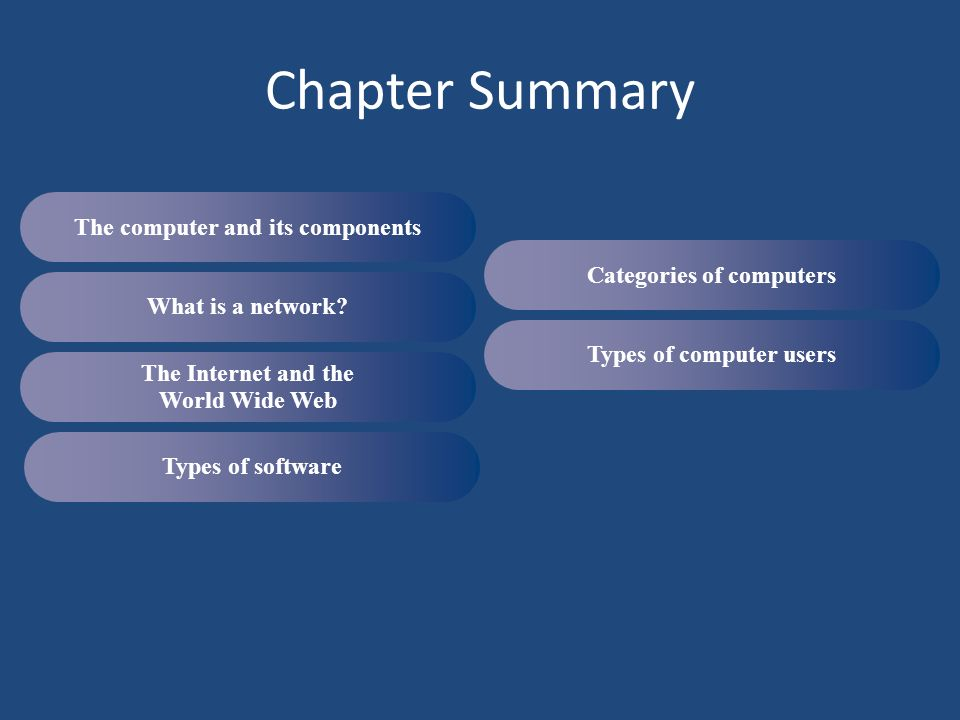 Chapter Summary The computer and its components
