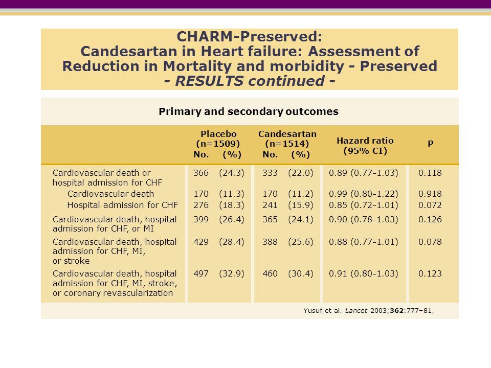 CHARM-Preserved: Candesartan in Heart failure: Assessment of Reduction in Mortality and morbidity - Preserved - RESULTS continued -