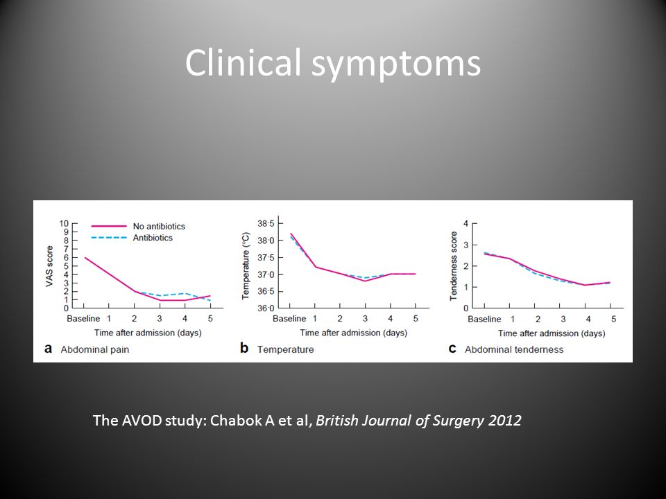 Clinical symptoms The AVOD study: Chabok A et al, British Journal of Surgery 2012