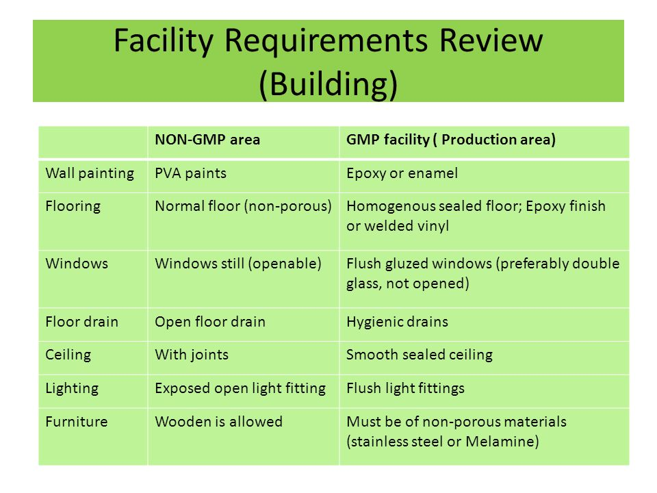 Facility need review requirment