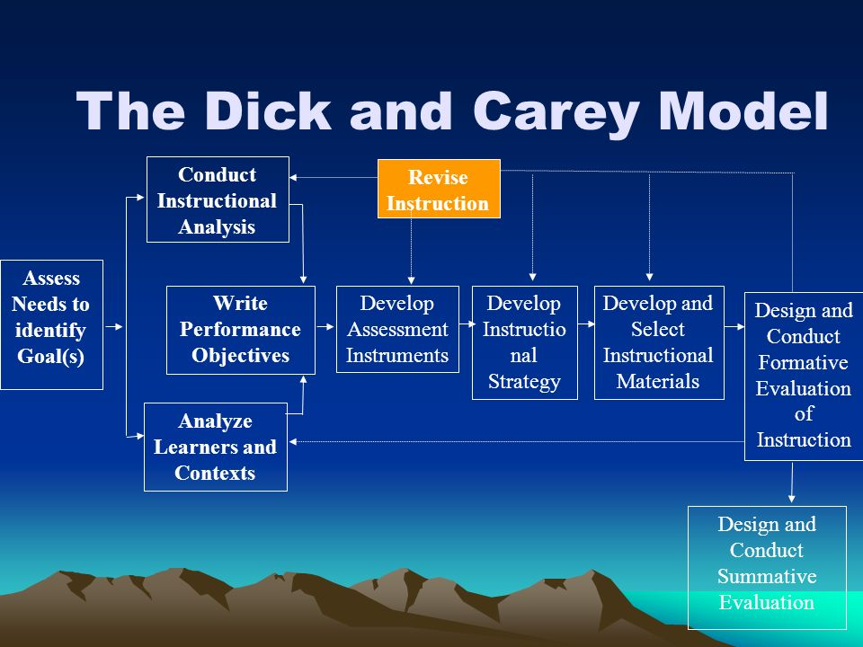 Instructional module dick carey 13