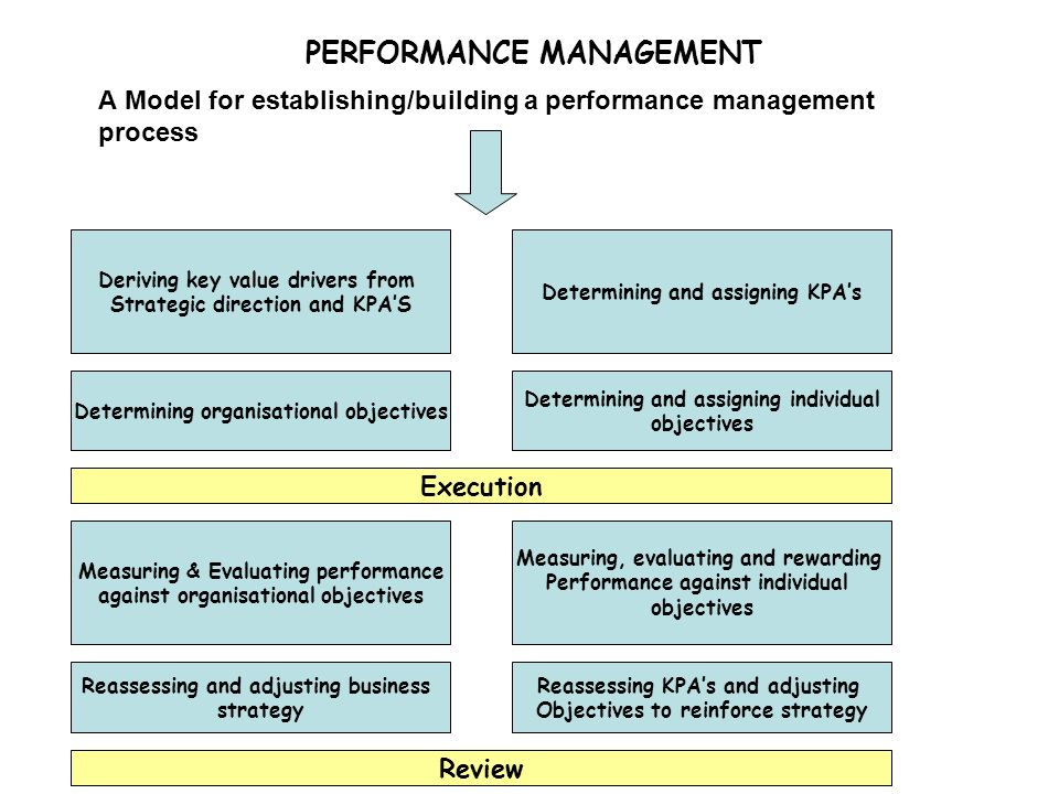 performance management values How to integrate core values into your performance management process march 22, 2013 - 5 minute read - posted by wendy pat fong core values and company culture are extremely important these days and you hear about them all the time.