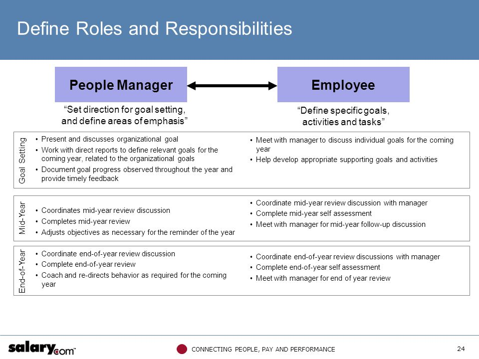 defining roles and responsibilities in the The roles and responsibilities for managing the project must be fully documented and adapted to suit the size and complexity of the project and the skills of the organisation common mistakes no clear ownership for the project lack of leadership and commitment from the steering committee roles and responsibilities are not clearly.