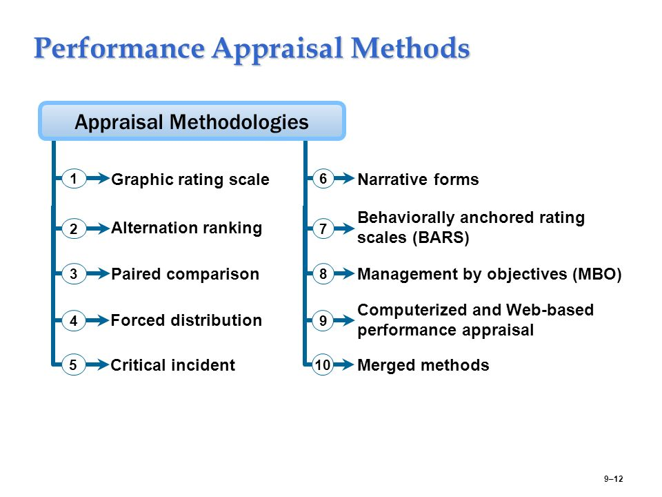 performance appraisal methods Performance mechanism is a method of assessing the contribution of employees at different levels of the organization during a particular period of time.