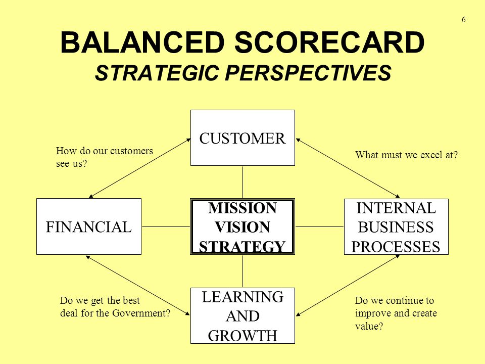 A Closer Look At The Balanced Scorecard Financial Perspective