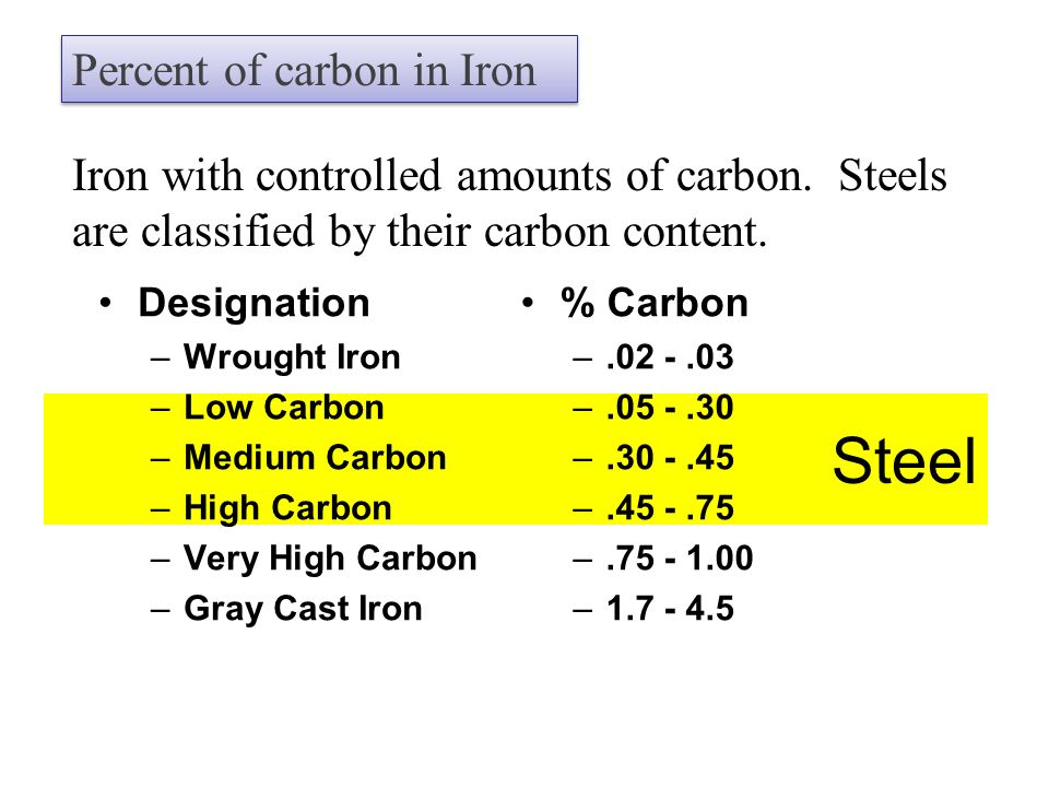 classification of steel based on carbon content pdf
