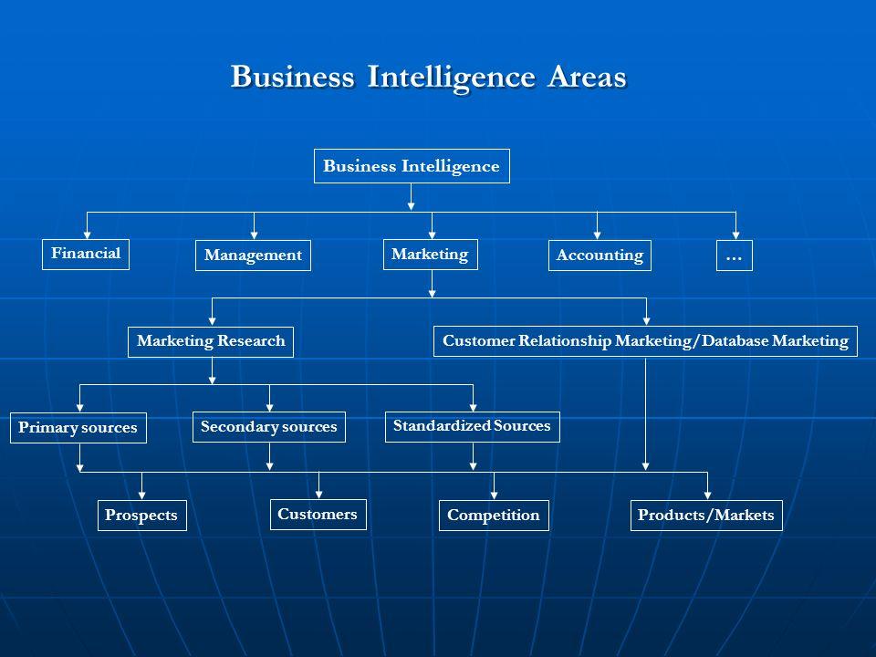 areas of intelligence