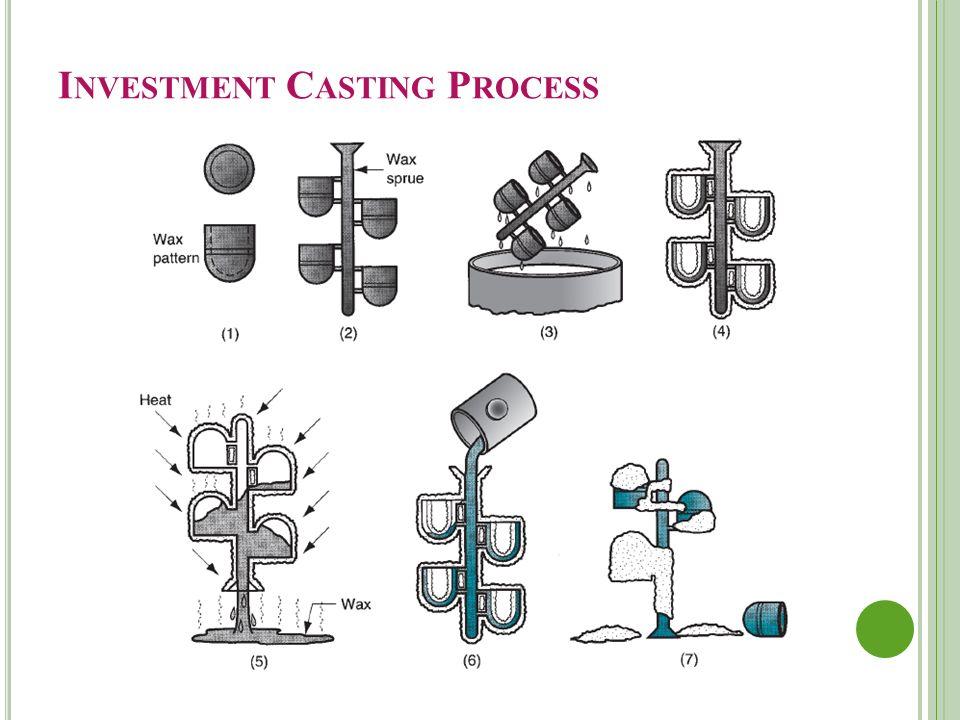 Precision investment casting process ppt  » surenatmea ga