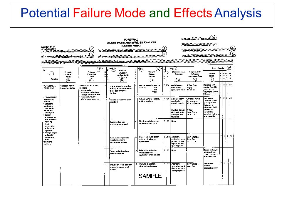 failure mode analysis Course summary this introductory course presents a step-by-step method for conducting failure mode and effects analysis (fmea) it defines the role, methodologies, and implementation of fmeas as an.