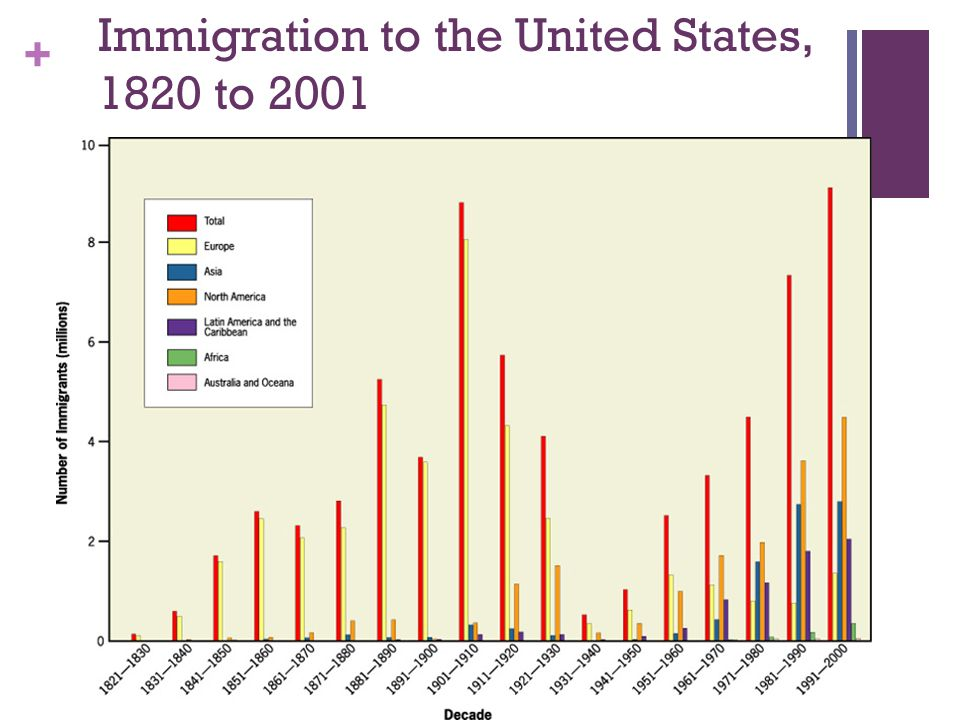 Immigration to the United States, 1820 to 2001
