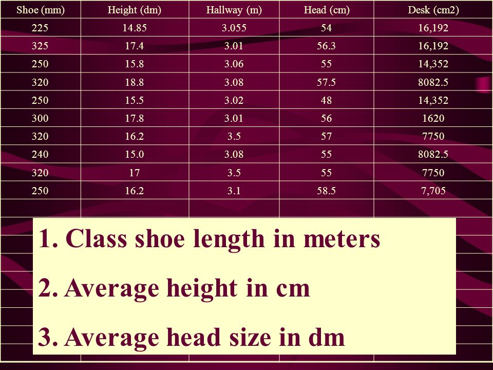 1. Class shoe length in meters 2. Average height in cm