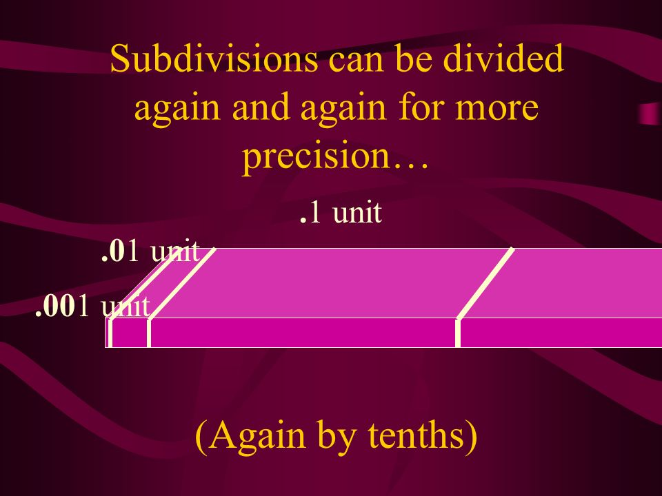 Subdivisions can be divided again and again for more precision…