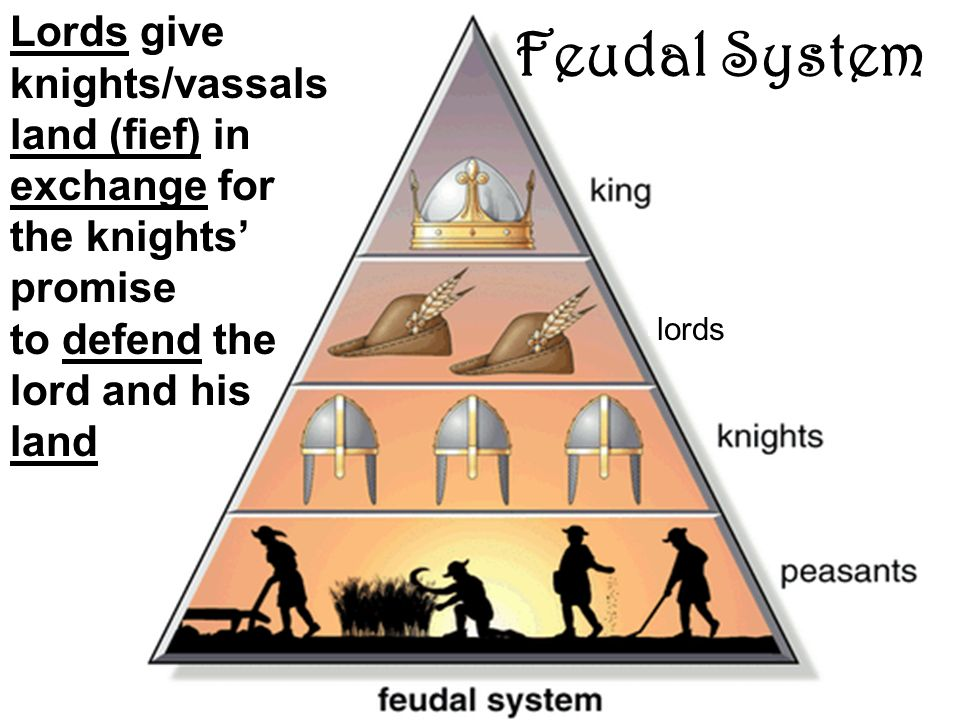 a comparison and contrast between manorialism and feudalism What are the similarities of feudal and manorial system save cancel already exists would you like to what is the difference between feudalism and manorialism.