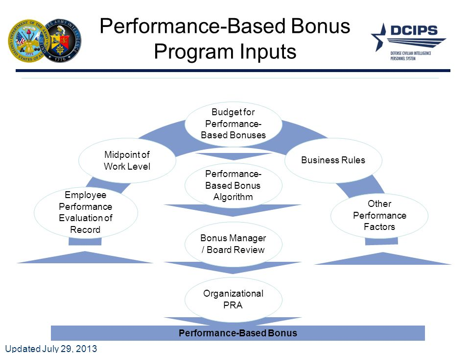 performance appraisal reward and promotion policies Performance appraisal: building trust among employees or not-the dilemma continues performance and distribute rewards performance appraisal is to establish.