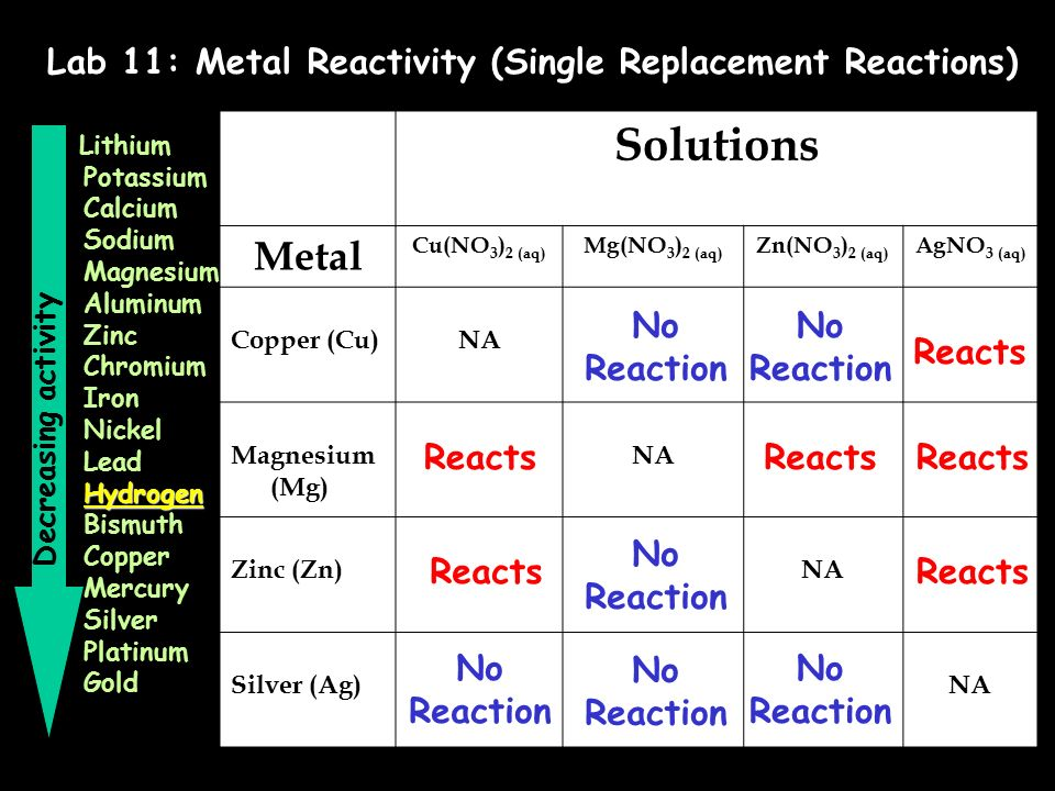 single replacement reaction lab Single replacement reactions lab purpose: a reaction was observed when placed in a solution of zinc chloride what could the metal possibly be.
