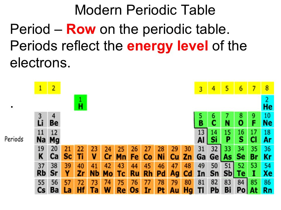 6 modern periodic table - Periodic Table For As Level