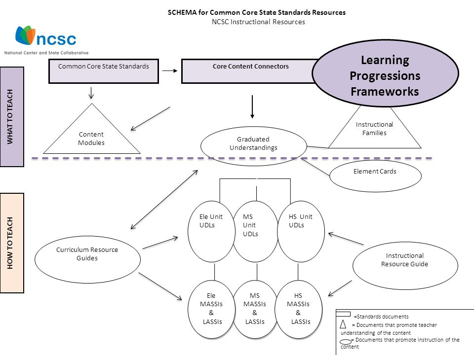 sequential relationship between curriculum assessment and instruction