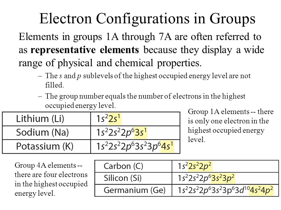 Ch. 6: The Periodic Table 6.1 Organizing the Elements ... Carbon Electron Configuration