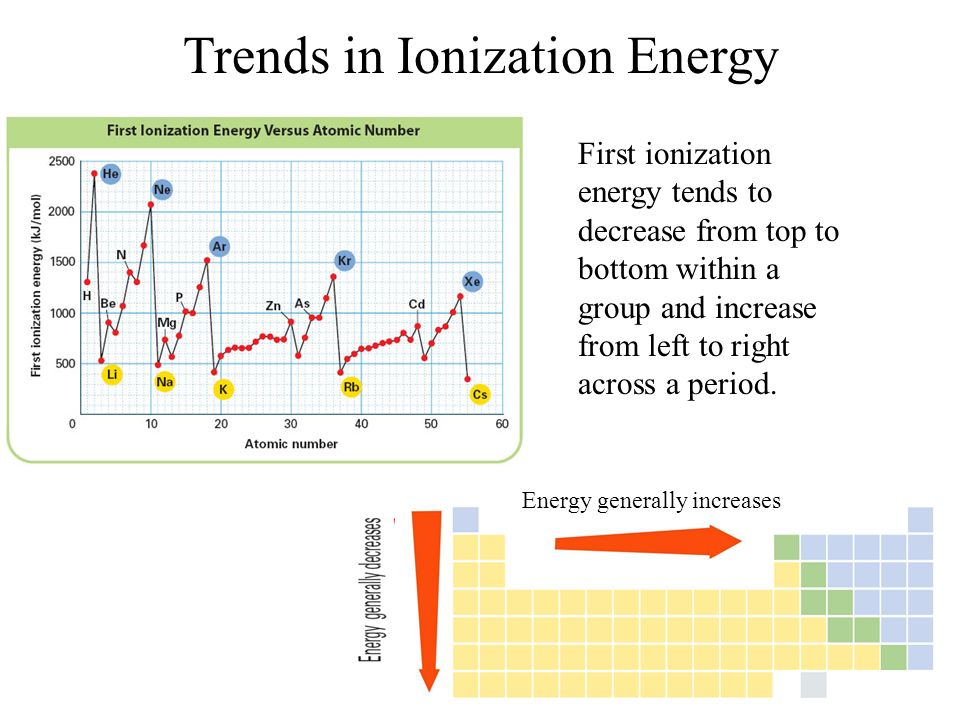 Second ionization energy trend