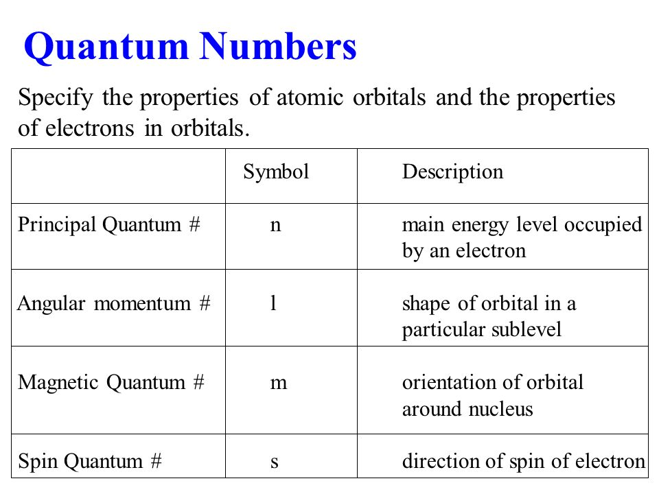 Quantum Numbers Specify the properties of atomic orbitals and the properties of electrons in orbitals.