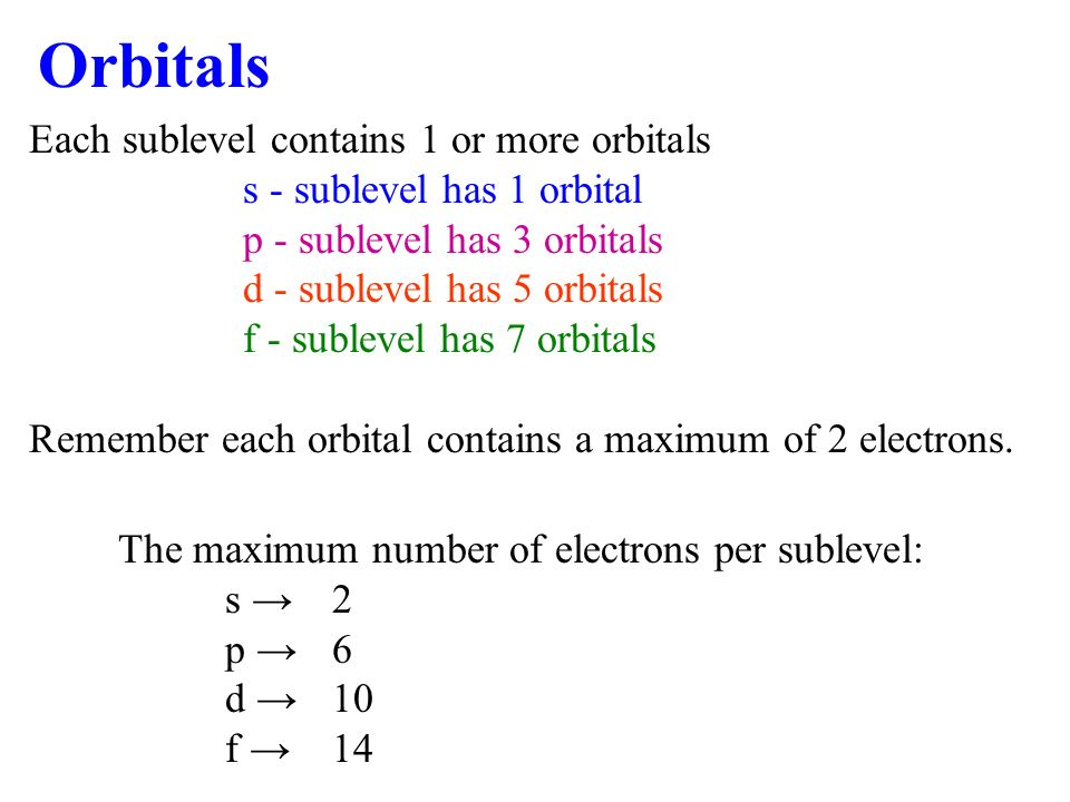 Orbitals Each sublevel contains 1 or more orbitals