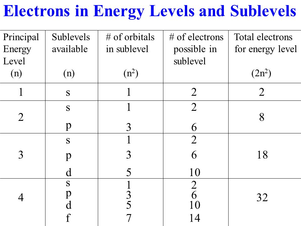 Electrons in Energy Levels and Sublevels