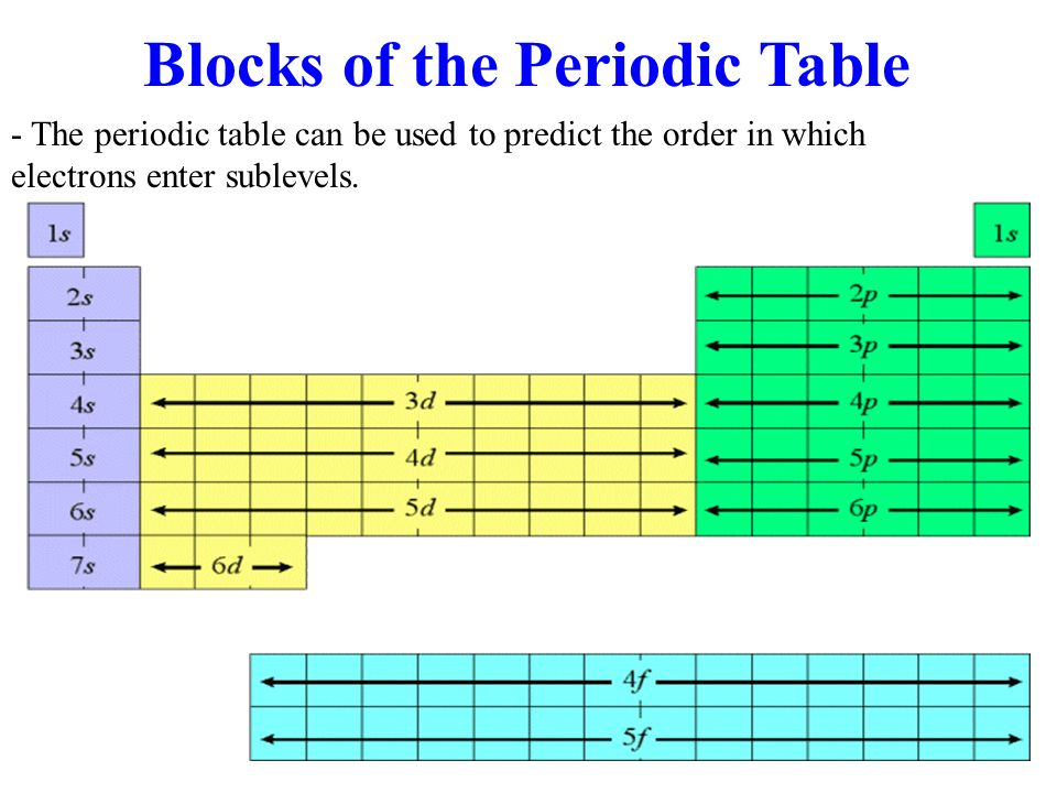 Blocks of the Periodic Table