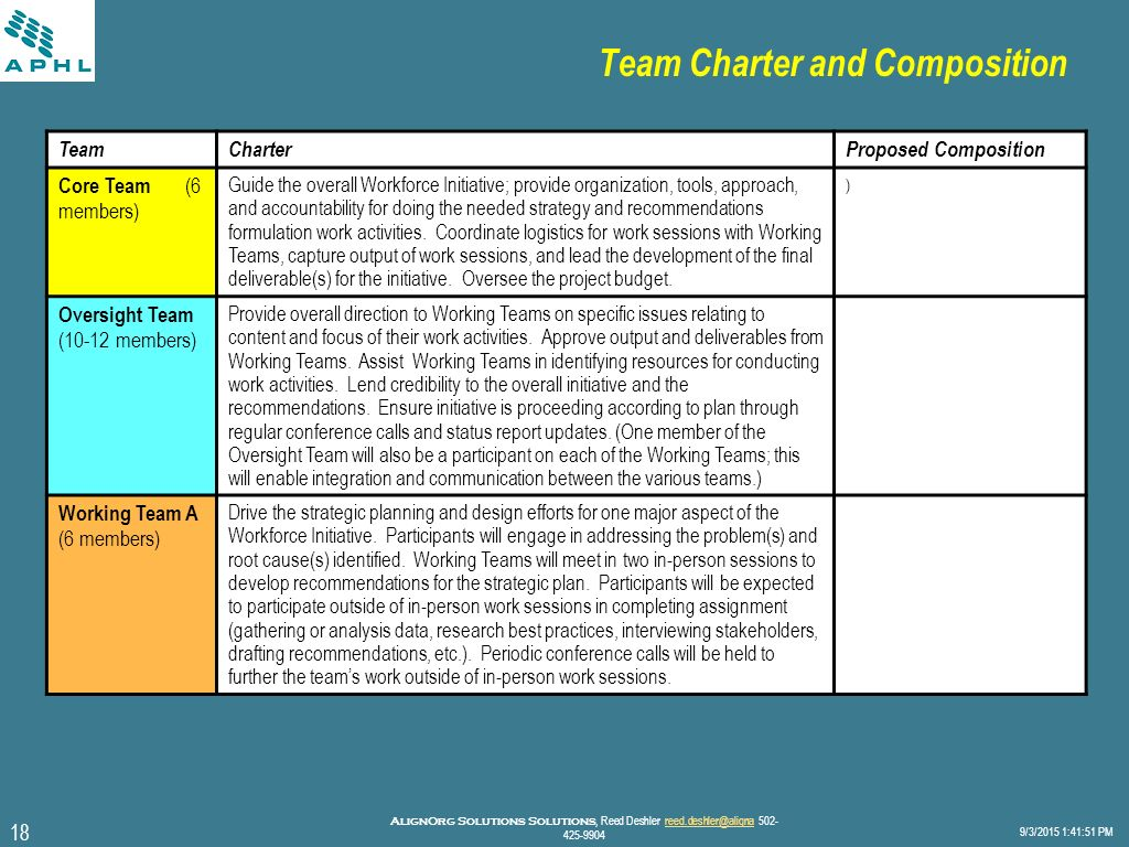 team charter analysis Team charter — a document  the force field analysis is one of the most powerful tools in terms of the effort required to generate it and the potential benefits .