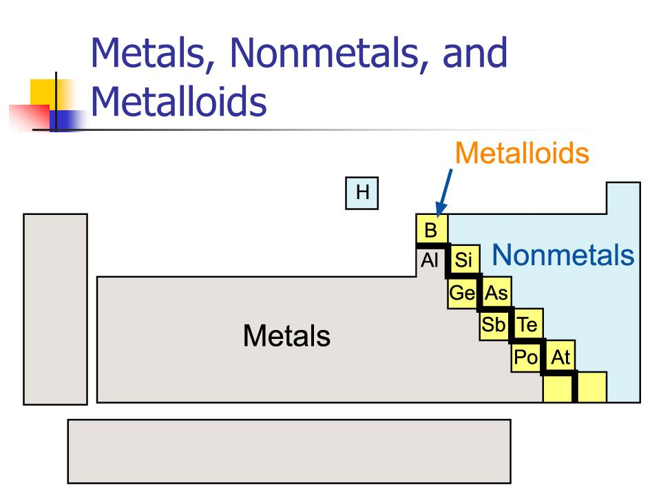 The Periodic Table ppt download – Properties of Metals and Nonmetals Worksheet