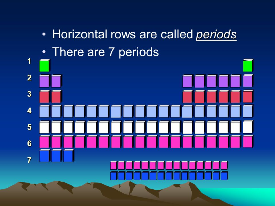 The periodic table ppt video online download for Table th horizontal